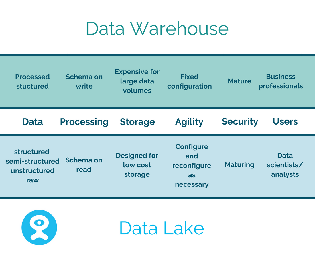 Big Data: Data Lake vs Data Warehouse