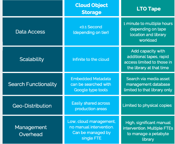 Cloud vs LTO